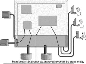 CS 355 - Systems Programming class notes